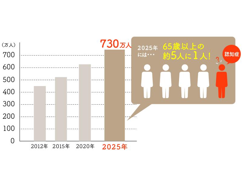 2025年には高齢者の5人に1人が認知症に